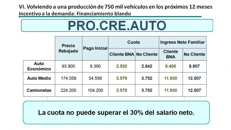 Requisitos Procreauto